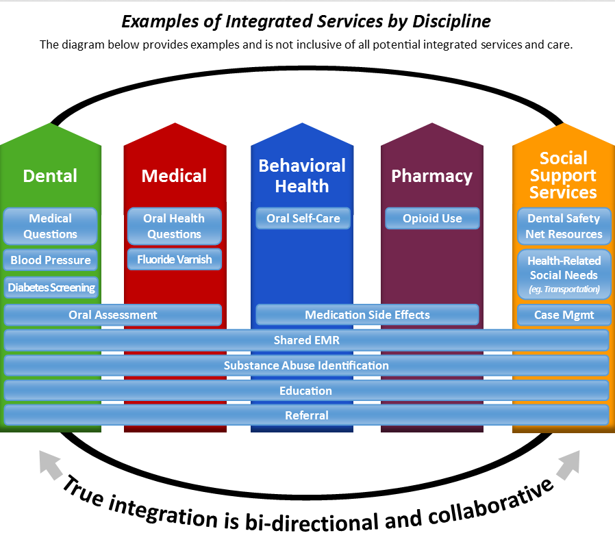 Examples of Integrated Services by Discipline This image provides examples and is not inclusive of all potential integrated services and care.